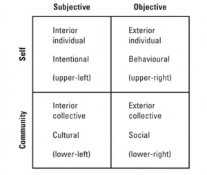 framework of human experience