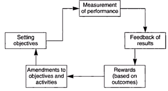 Cycle of performance management