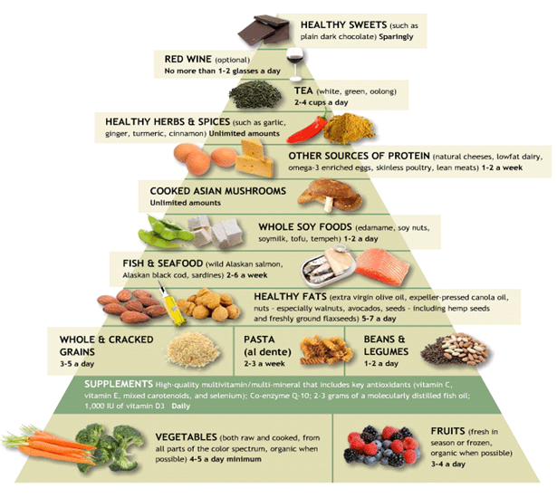 Dr. Weil anti-inflammatory pyramid