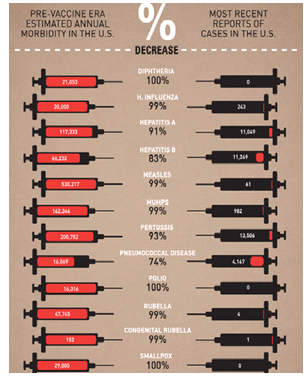 How Vaccines Have Changed Our World In One Graphic