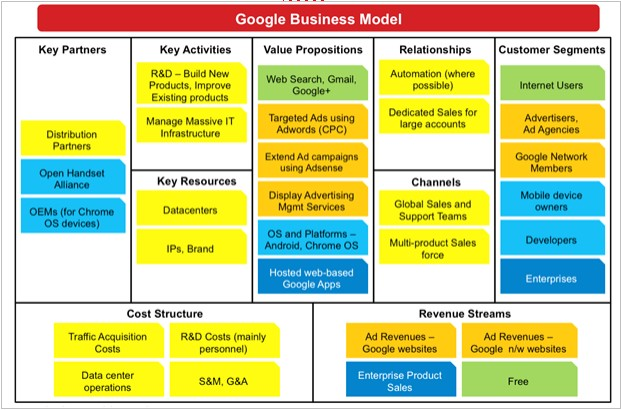 Google's business model